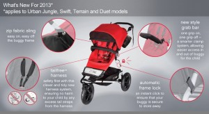 Mountain Buggy Duet Stroller -5 Best All-Terrain Double Strollers – Side by Side 2016